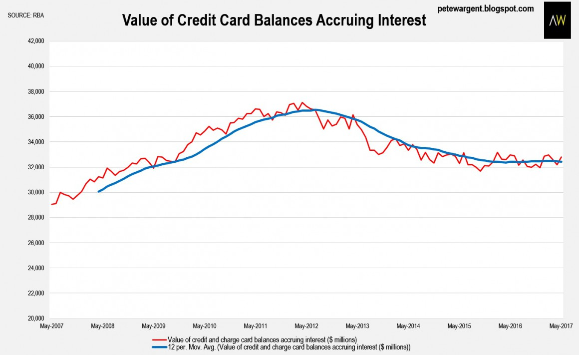 Value Of Credit