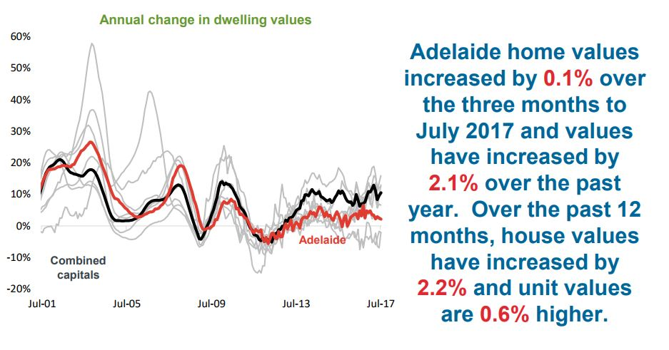 Annual Change In Dwelling Adelaide