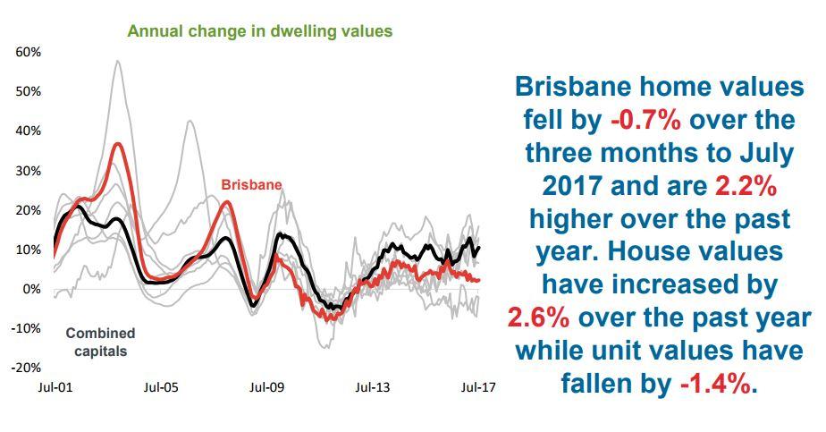Annual Change In Dwelling Brisbane