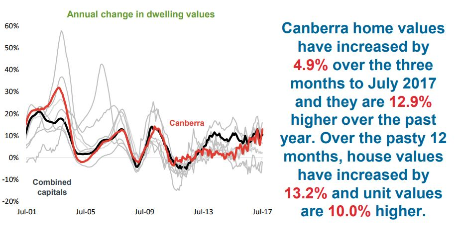 Annual Change In Dwelling Canberra