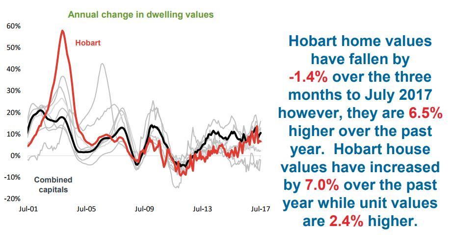 Annual Change In Dwelling Hobart