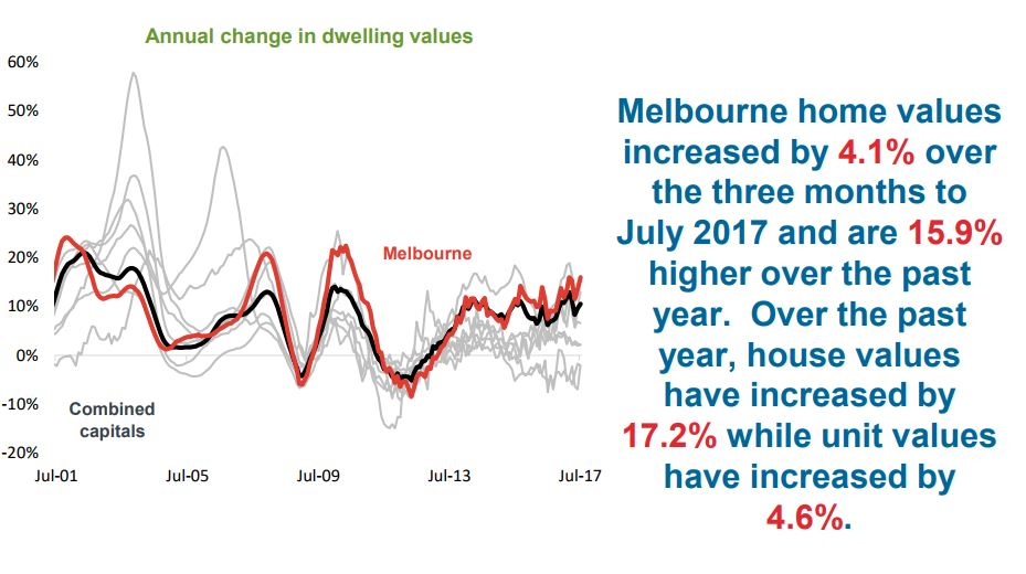 Annual Change In Dwelling Melbourne