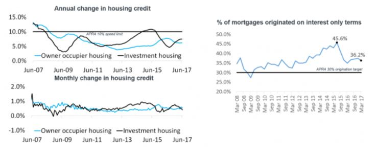 Annual Change In Hosuing Credit