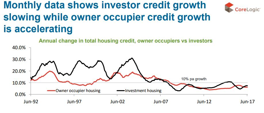 Annual Change In Housing Credit