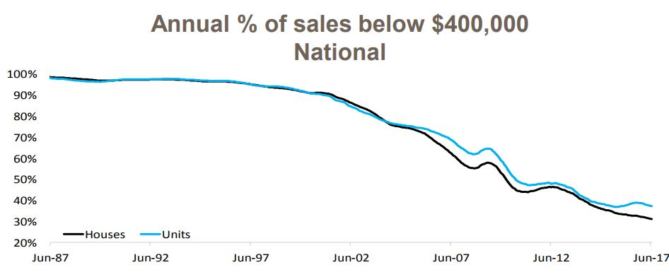 Annual Percent Of Sale 1