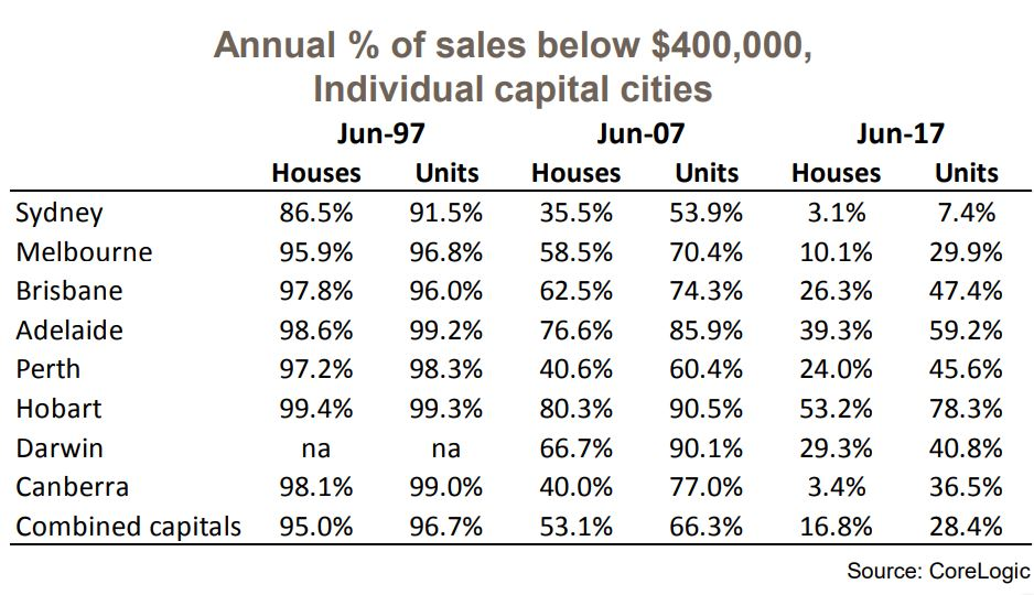 Annual Percent Of Sale 4