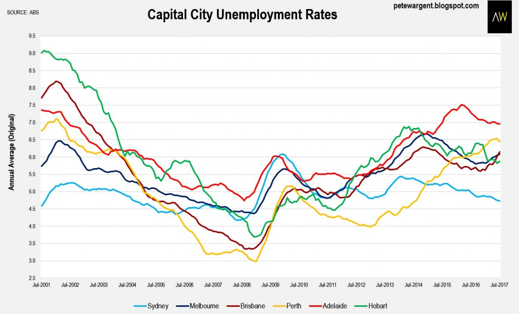 Capital City Unemployment