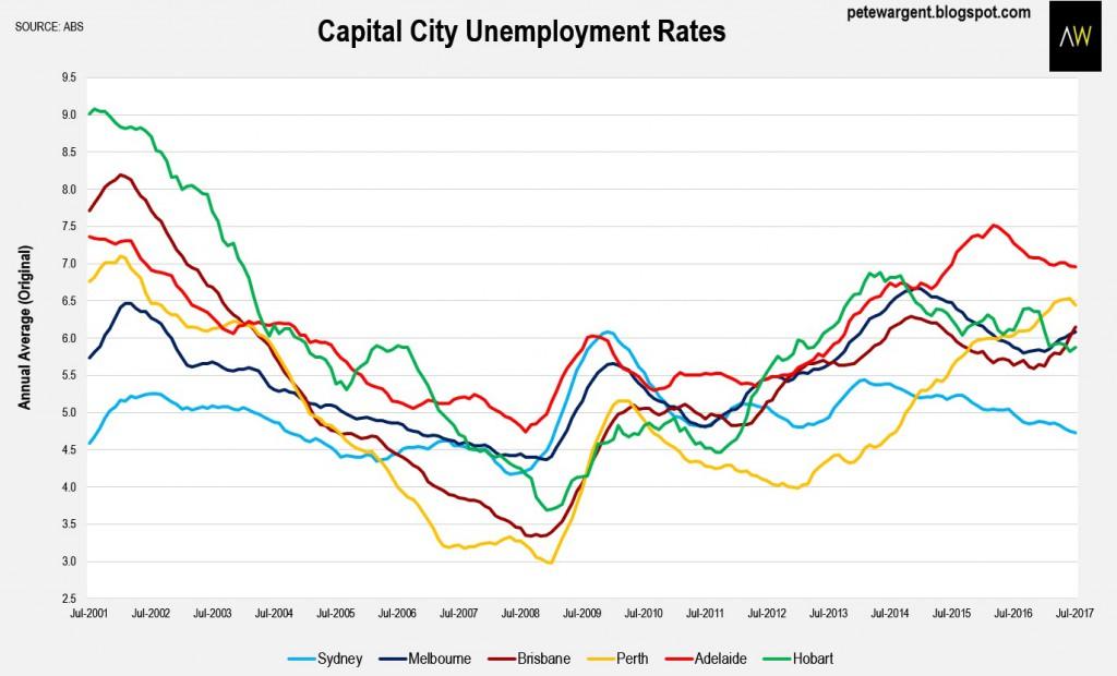 Capital City Unemployment