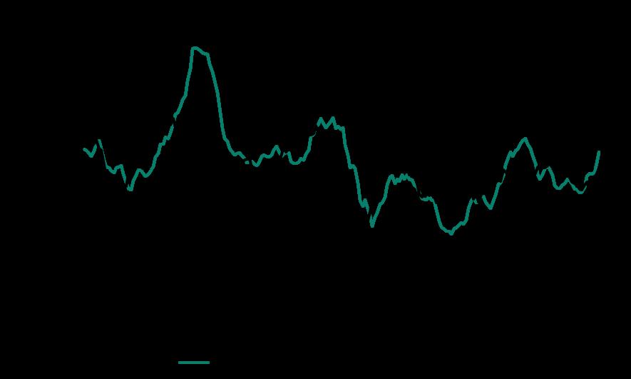 Figure 1. Anz Stateometer Index Tasmania