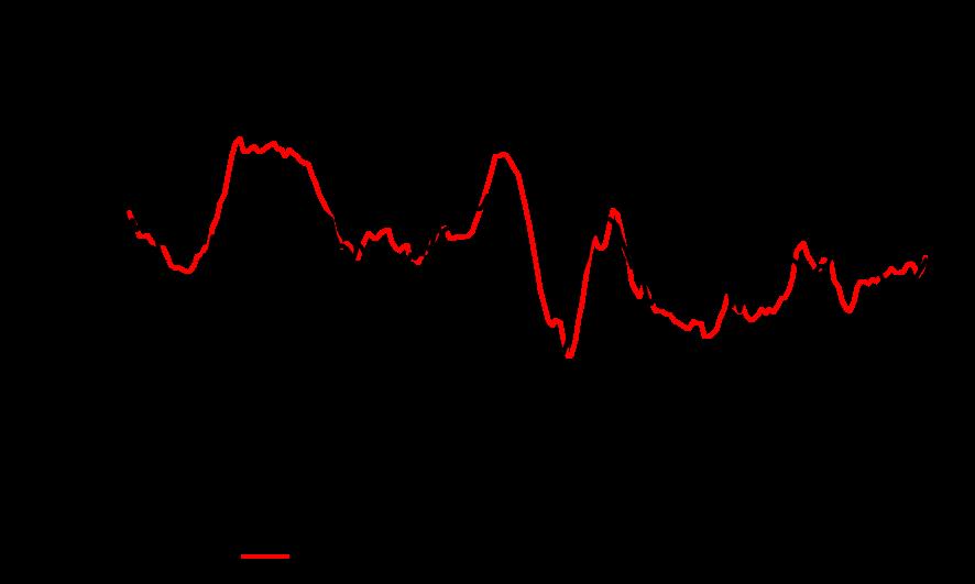 Figure 1. Anz Stateometer