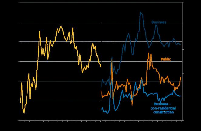 Figure 2. Tasmania Investment