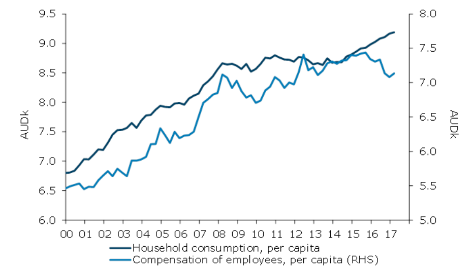 Figure 3. Sa Real Wages And Consumption Per Capita