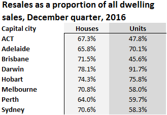 Resales as a proportion of all dwelling sales