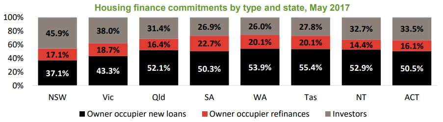 Housing Commitments