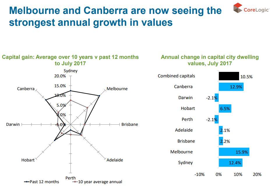 Melbourne & Cnaberra Growth