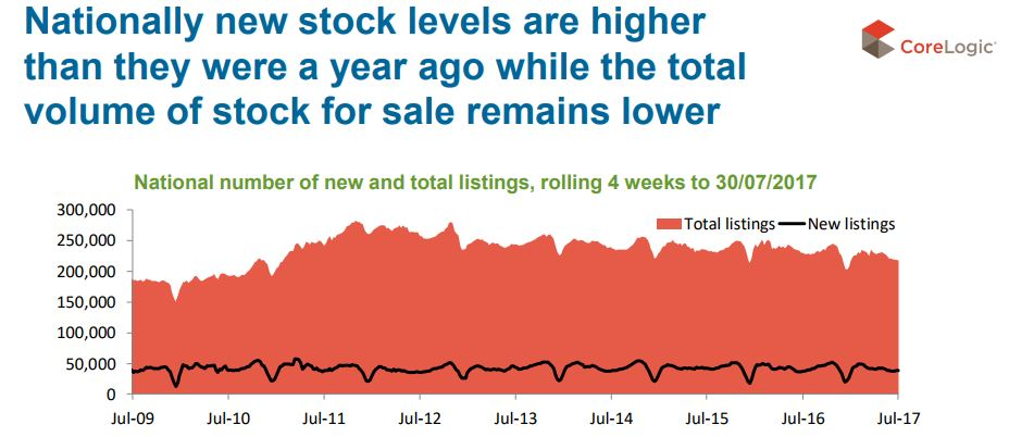 Nationally New Stock