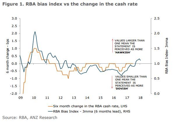 Rba Bias Index