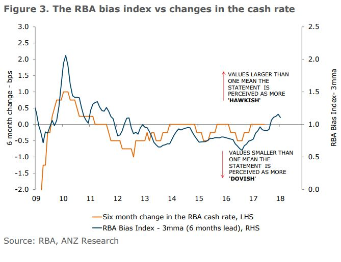 Rba Bias Index3