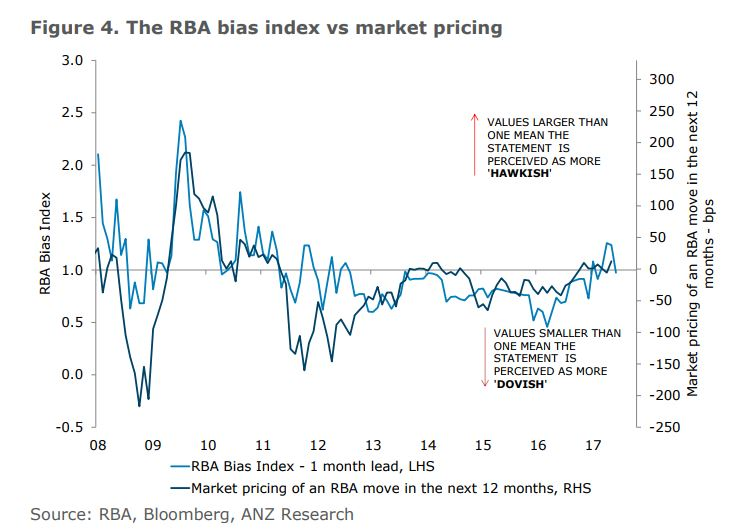 Rba Bias Index4
