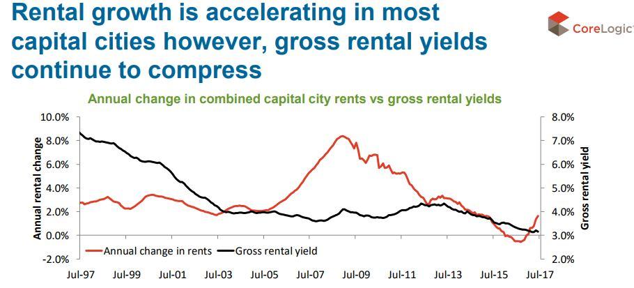 Rental Growth 1