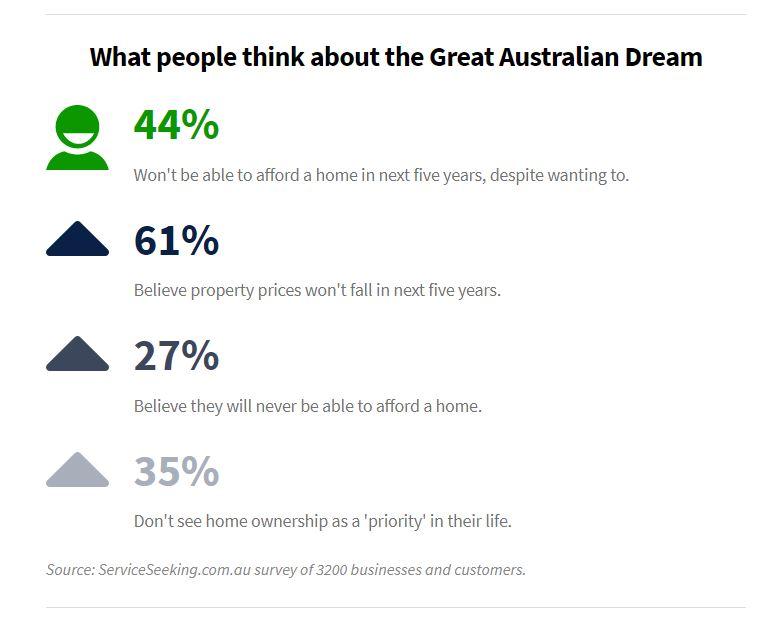 The Great Aussie Dream