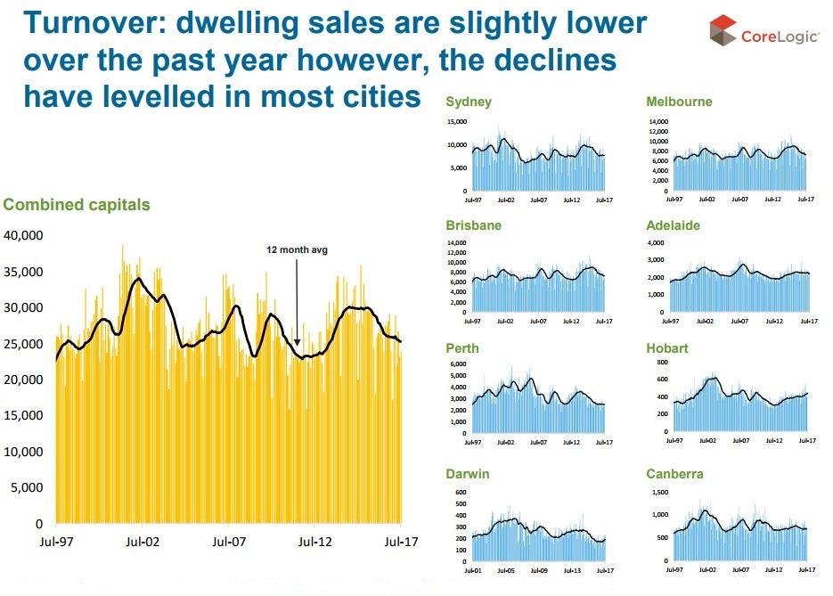 Turnover Dwelling Sales
