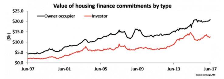 Value Of Housing