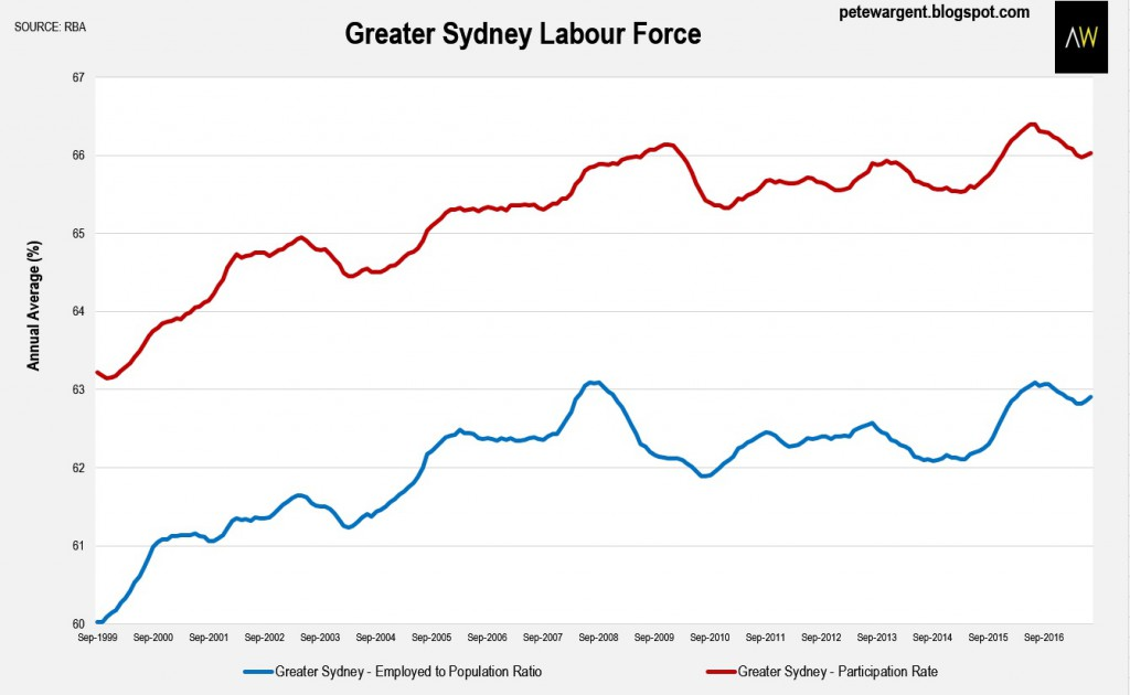 Greater Sydney Labour