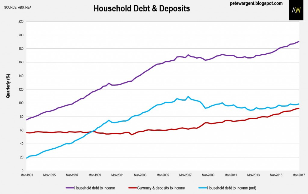 Household Debt And Deposit