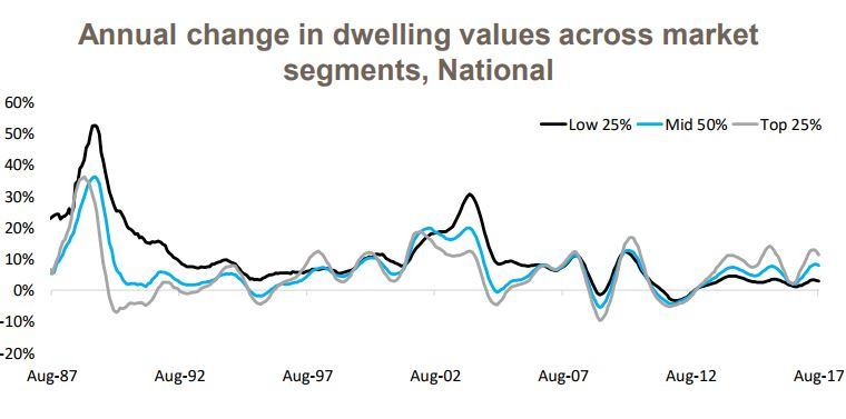 Annual Change In Dwelling 1