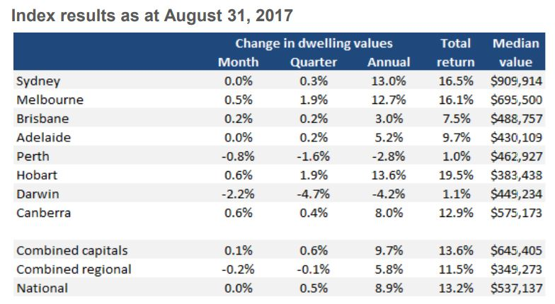 August Index Results