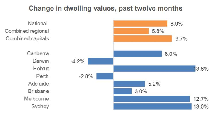 Change In Dwelling Values