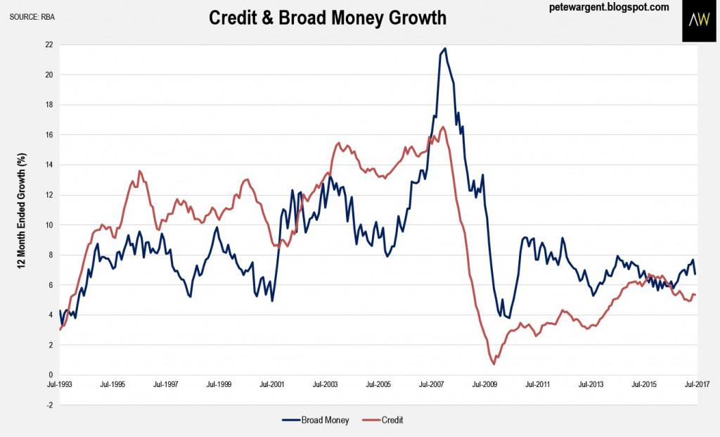 Credit & Broad Monye Growth