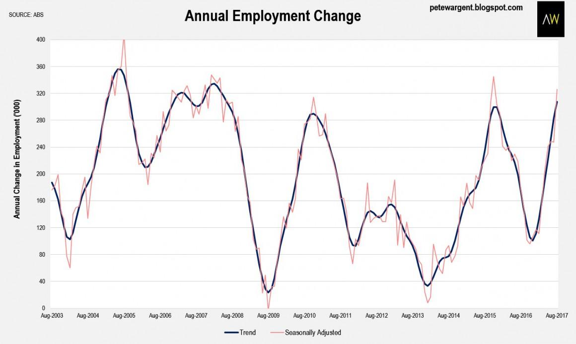 Employment 2