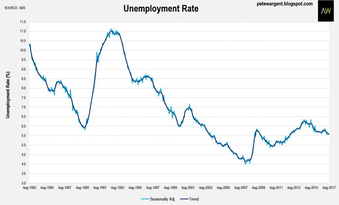 Employment 5