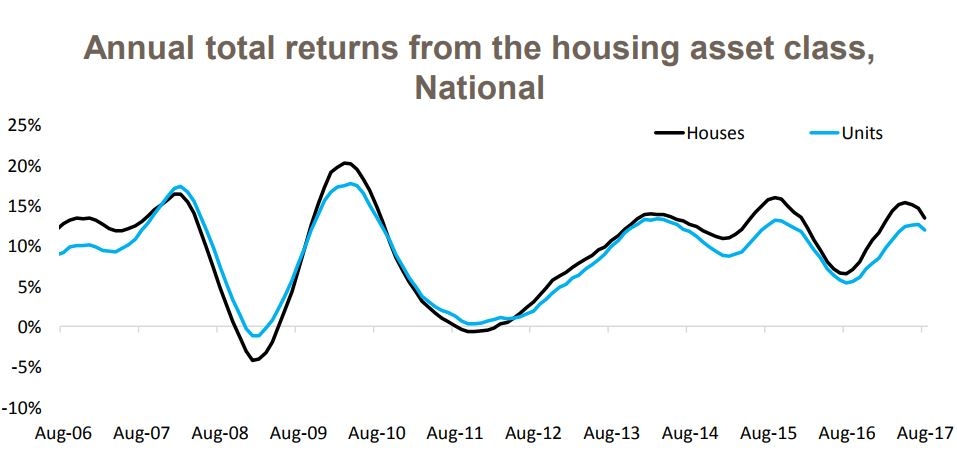 Total Annual Return