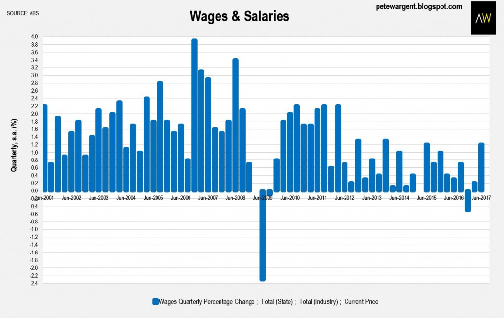 wages and salary fixation