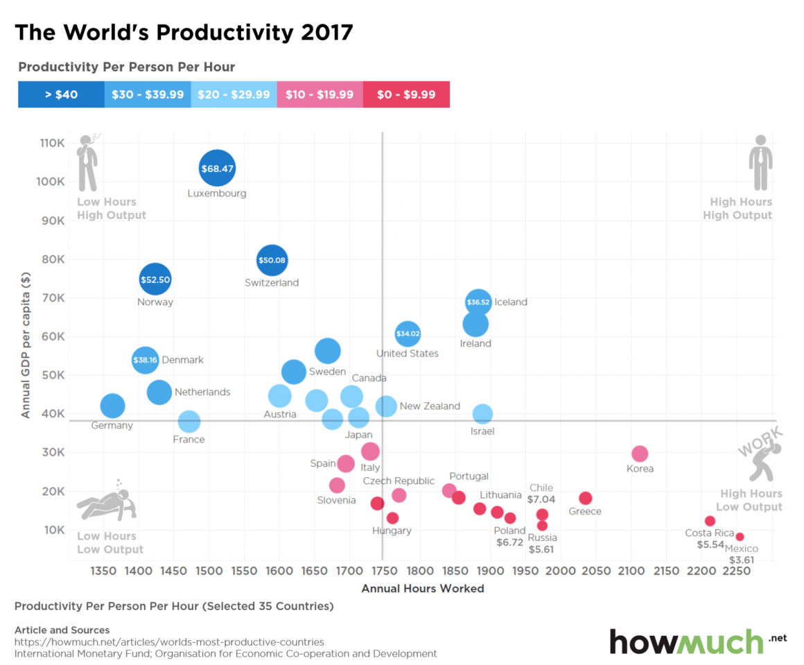 Countryproductivity