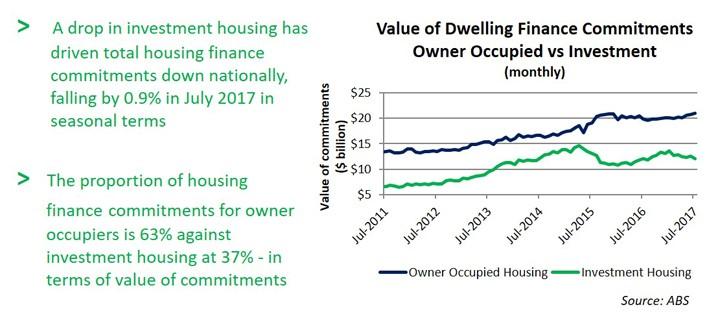 Dwelling Finance
