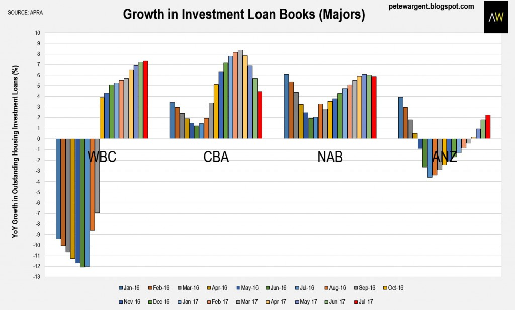 Growth In Investment Loan
