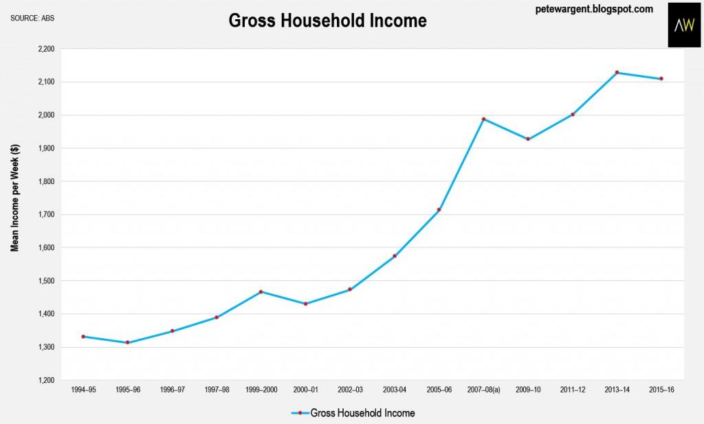 Income 1