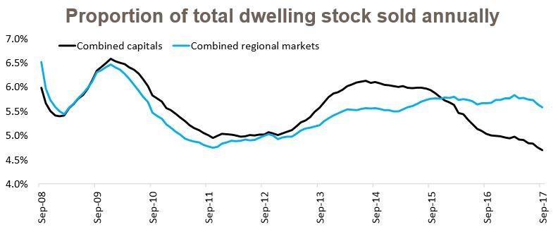 Dwelling Stock