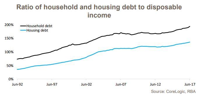Household Debt 1