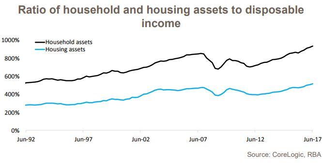 Household Debt 2