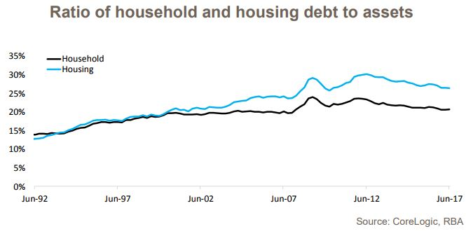 Household Debt 3
