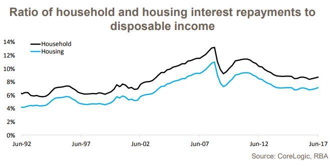 Household Debt 4