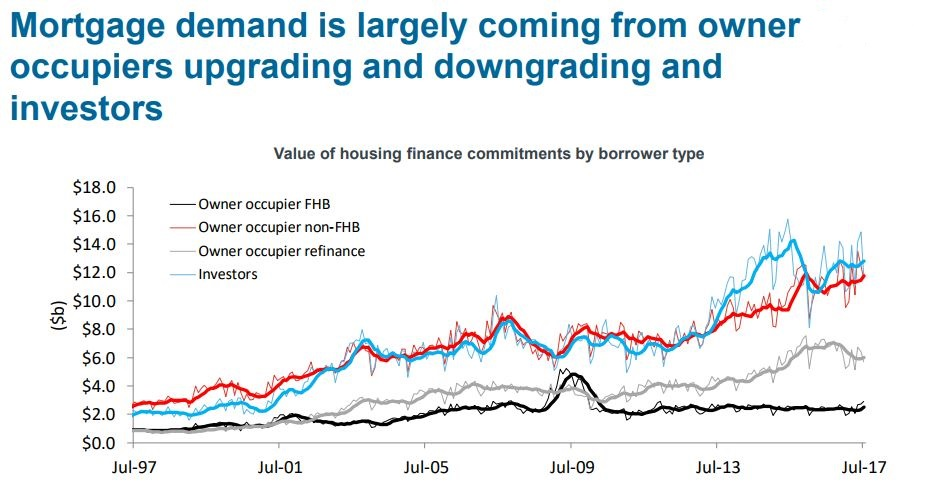 Mortgage Demand