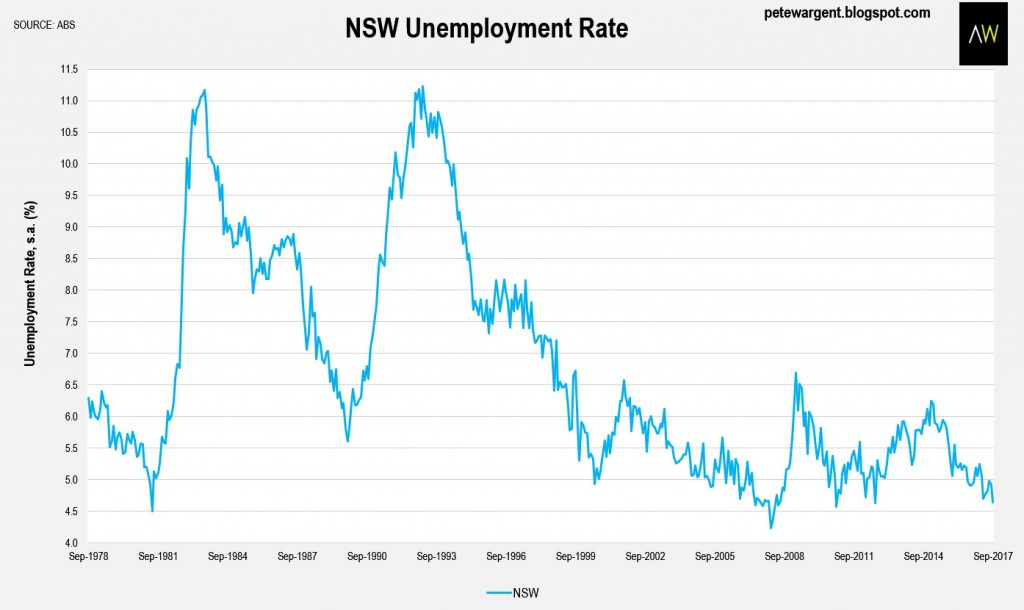 Nsw Employment Rate