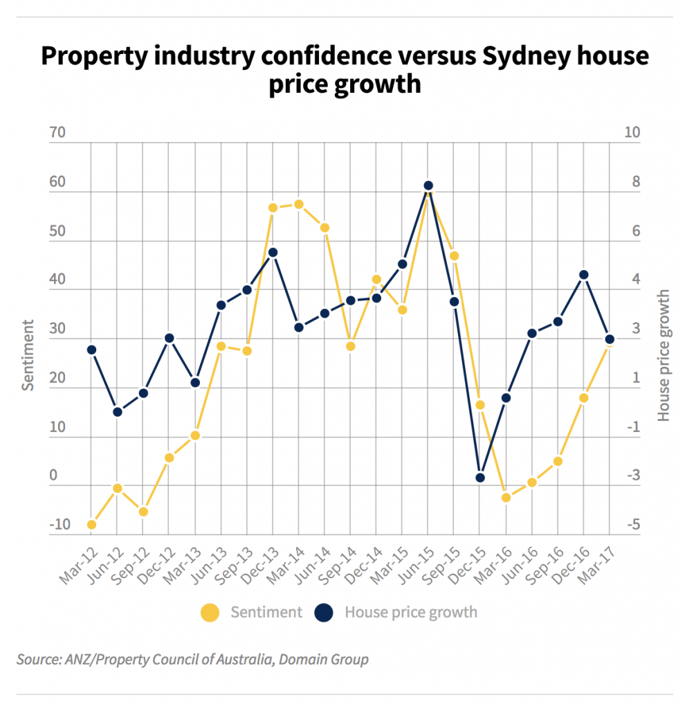 consumer sentiment & property