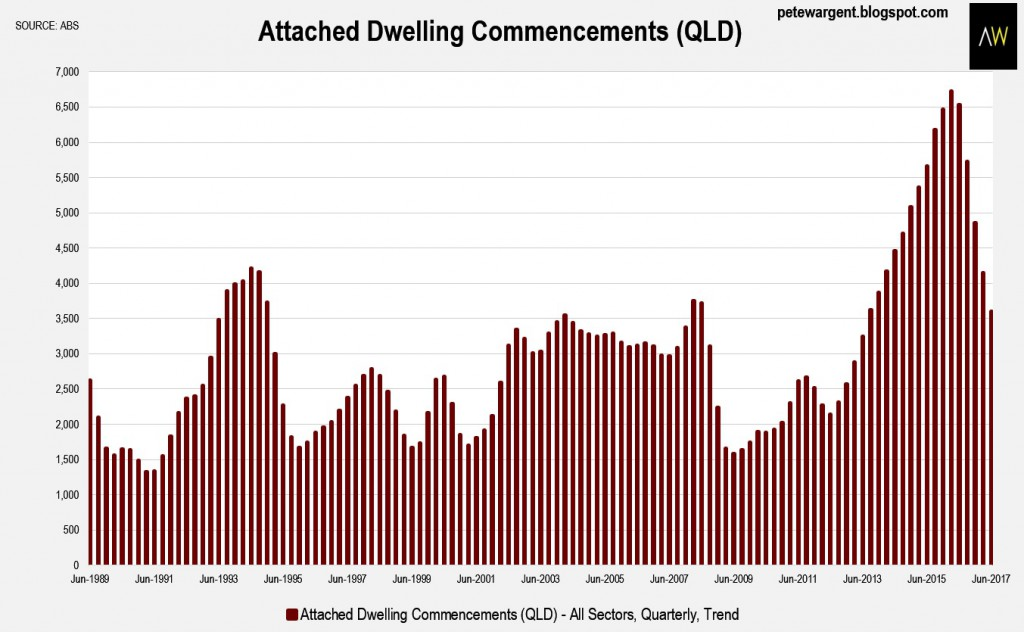 Dwelling Commencement